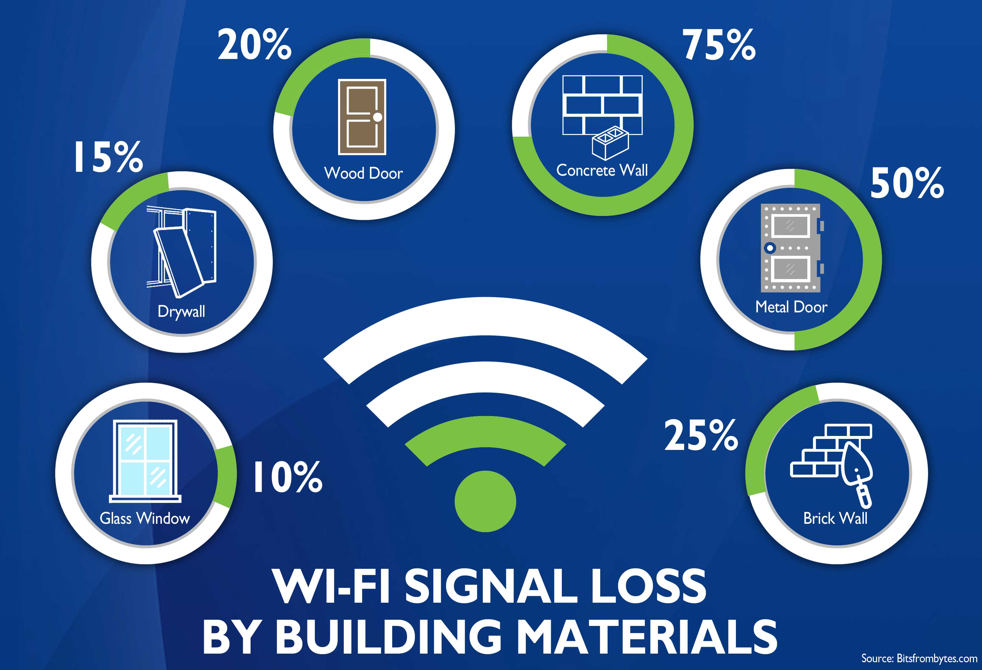 WiFi Signal Loss By Building Materials graph